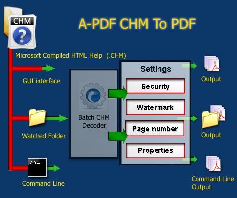 конвертер Chm в Pdf - фото 9