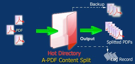 work with hot directory