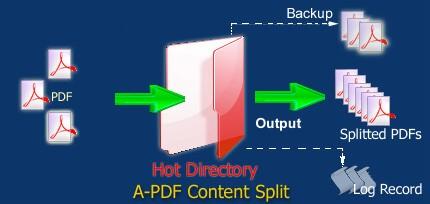 Content splitter pdf