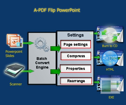 create online flip books magazine and brochure from powerpoint