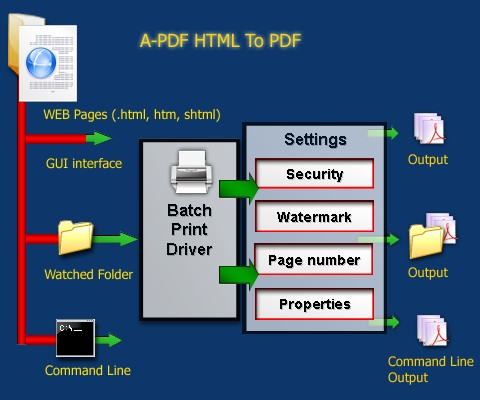 Batch HTML to PDF Converter - Convert HTML files or websites