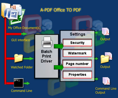 Batch office to pdf converter convert ms office documents to pdf files a - Works to office converter ...