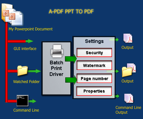 batch ppt to pdf converter convert ms powerpoint presentations to