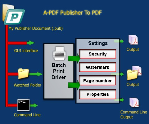 To pdf publisher convert