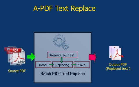 Batch replace, change, remove or delete text in PDF PDF files  [A