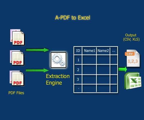 Extract and convert PDF data to Excel (xls, csv)  [A-PDF com]