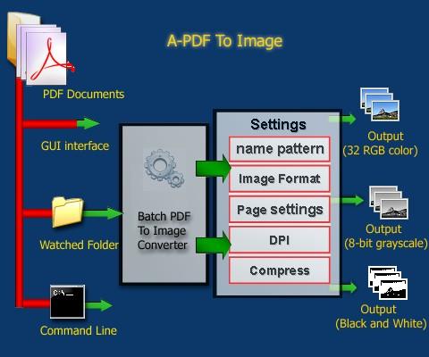 Batch convert PDF to jpg, png, tiff, bmp  [A-PDF com]