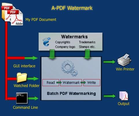 For pdf mac redirect