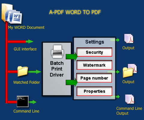 Batch DOC to PDF Converter - Convert MS Word documents to